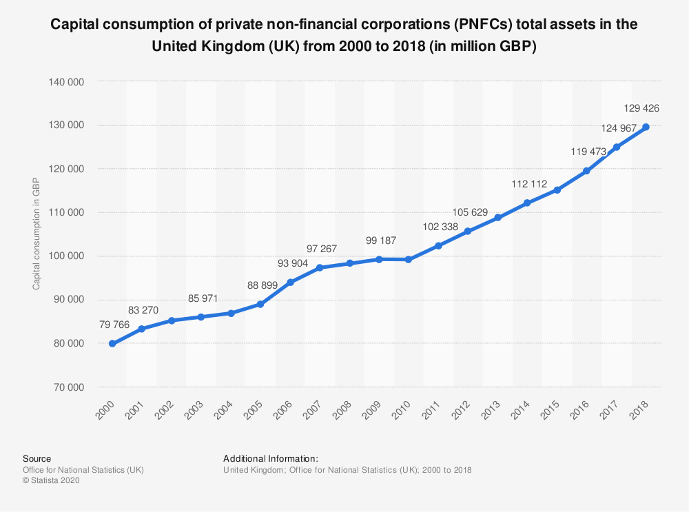 Statistic: Capital consumption of private non-financial corporations (PNFCs) total assets in the United Kingdom (UK) from 2000 to 2018  (in million GBP) | Statista