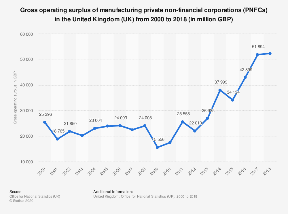 Statistic: Gross operating surplus of manufacturing private non-financial corporations (PNFCs) in the United Kingdom (UK) from 2000 to 2017 (in million GBP) | Statista