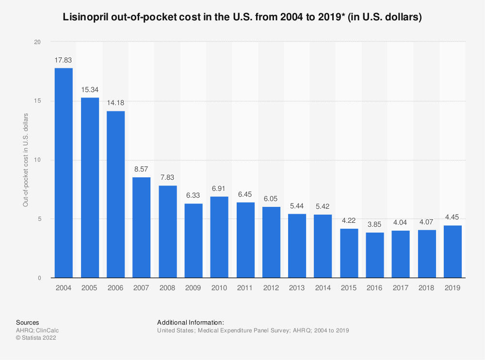 Statistic: Lisinopril out-of-pocket cost in the U.S. from 2004 to 2016 (in U.S. dollars)* | Statista