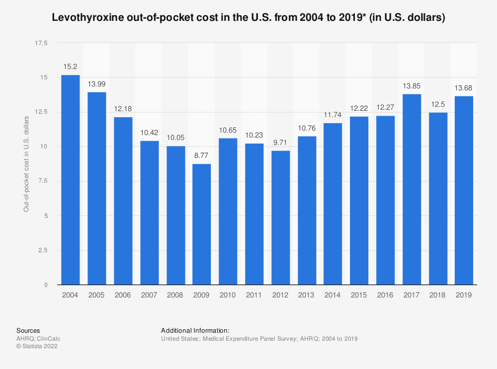 Statistic: Levothyroxine out-of-pocket cost in the U.S. from 2004 to 2017 (in U.S. dollars)* | Statista