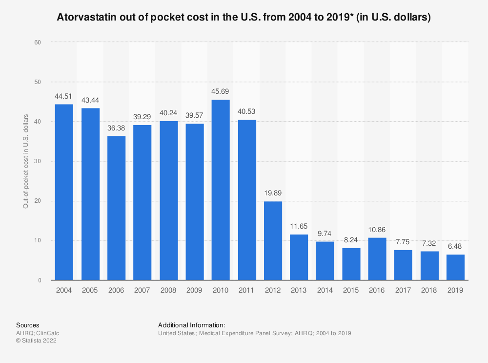 Statistic: Atorvastatin out of pocket cost in the U.S. from 2004 to 2016 (in U.S. dollars)* | Statista