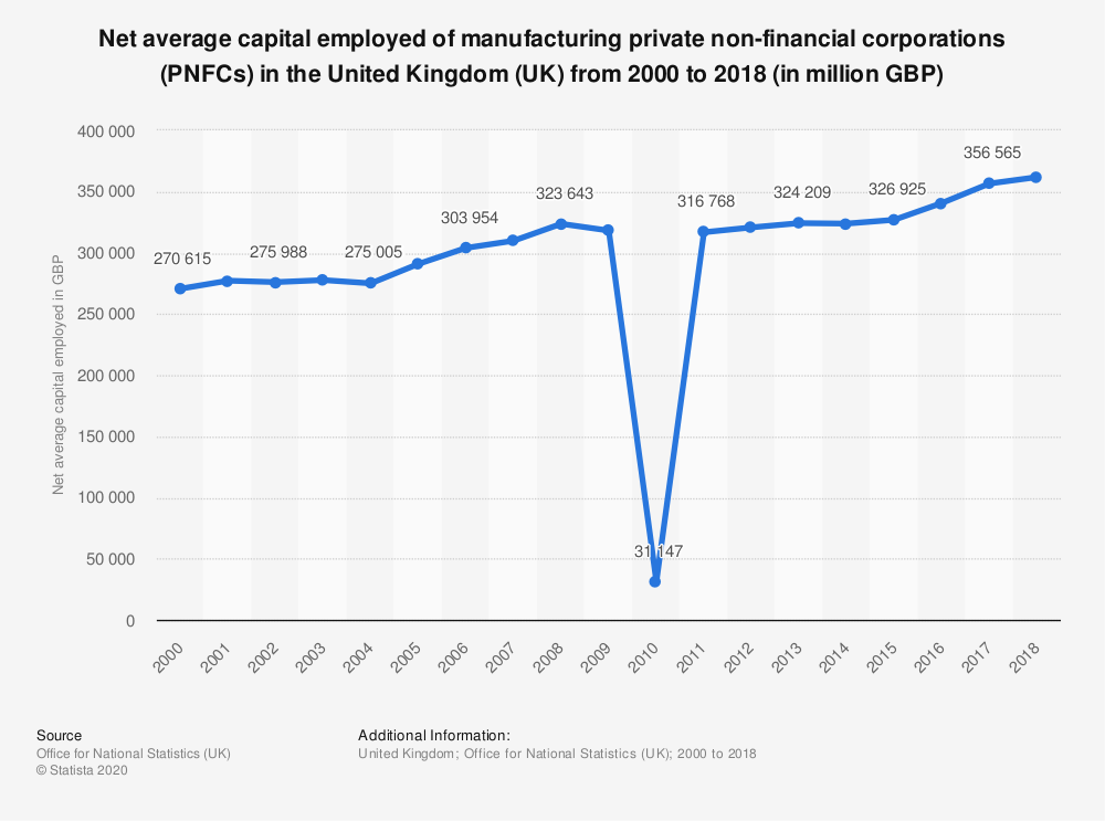 Statistic: Net average capital employed of manufacturing private non-financial corporations (PNFCs) in the United Kingdom (UK) from 2000 to 2018 (in million GBP) | Statista