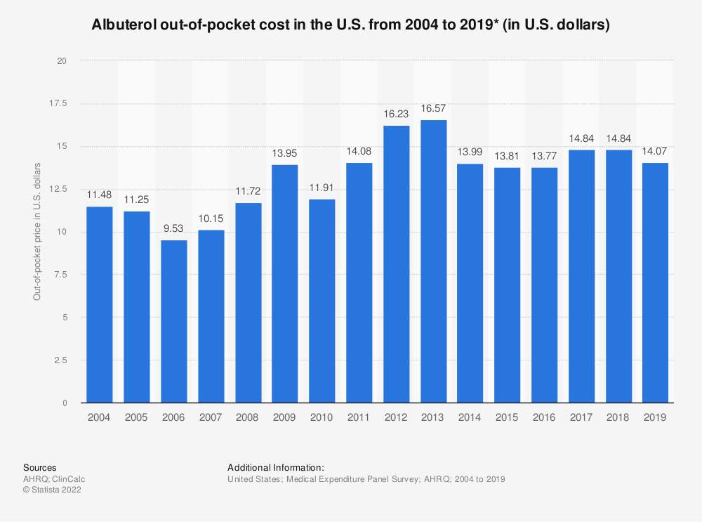 Statistic: Albuterol out-of-pocket cost in the U.S. from 2004 to 2017 (in U.S. dollars)* | Statista