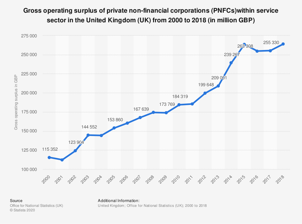 Statistic: Gross operating surplus of private non-financial corporations (PNFCs)within service sector in the United Kingdom (UK) from 2000 to 2017 (in million GBP) | Statista
