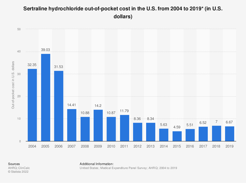 Statistic: Sertraline hydrochloride out-of-pocket cost in the U.S. from 2004 to 2017 (in U.S. dollars)* | Statista