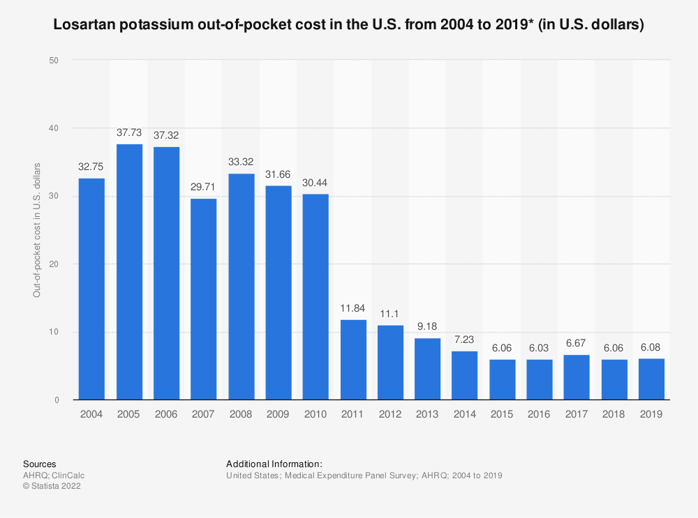 Statistic: Losartan potassium out-of-pocket cost in the U.S. from 2004 to 2016 (in U.S. dollars)* | Statista