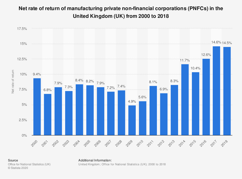 Statistic: Net rate of return of manufacturing private non-financial corporations (PNFCs) in the United Kingdom (UK) from 2000 to 2017 | Statista