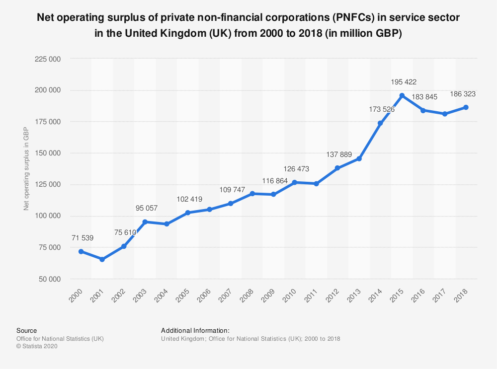 Statistic: Net operating surplus of private non-financial corporations (PNFCs) in service sector in the United Kingdom (UK) from 2000 to 2017 (in million GBP) | Statista
