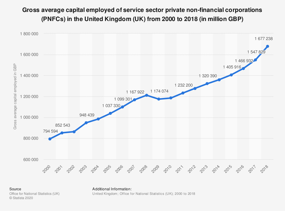 Statistic: Gross average capital employed of service sector private non-financial corporations (PNFCs) in the United Kingdom (UK) from 2000 to 2017 (in million GBP) | Statista