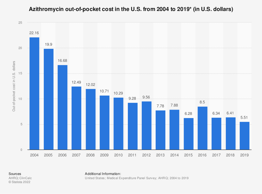 Statistic: Azithromycin out-of-pocket cost in the U.S. from 2004 to 2016 (in U.S. dollars)* | Statista