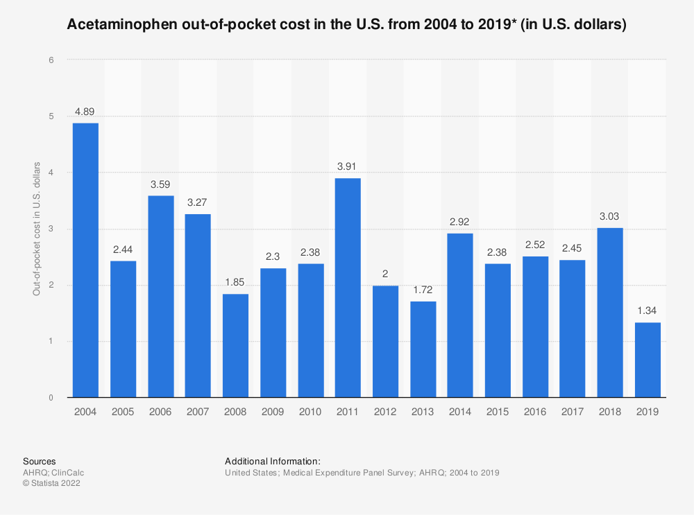 Statistic: Acetaminophen out-of-pocket cost in the U.S. from 2004 to 2016 (in U.S. dollars)* | Statista