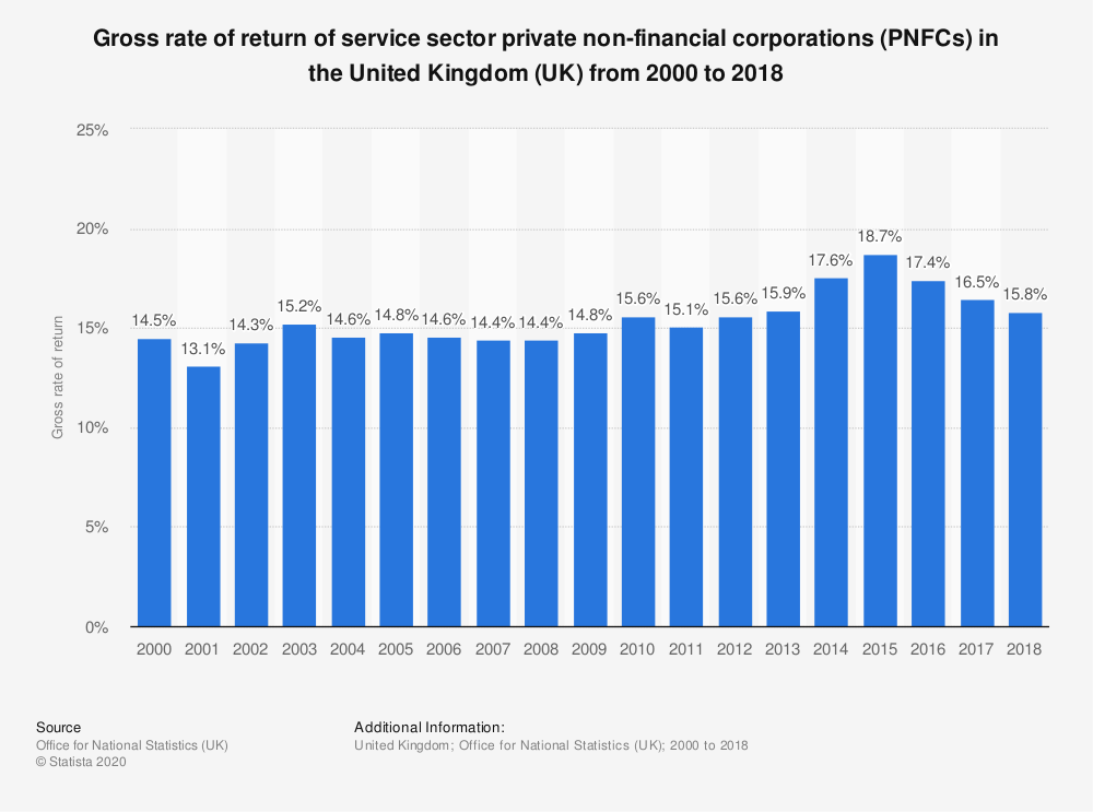 Statistic: Gross rate of return of service sector private non-financial corporations (PNFCs) in the United Kingdom (UK) from 2000 to 2017 | Statista