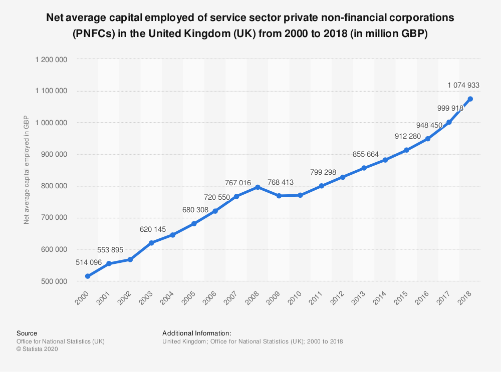 Statistic: Net average capital employed of service sector private non-financial corporations (PNFCs) in the United Kingdom (UK) from 2000 to 2017 (in million GBP) | Statista
