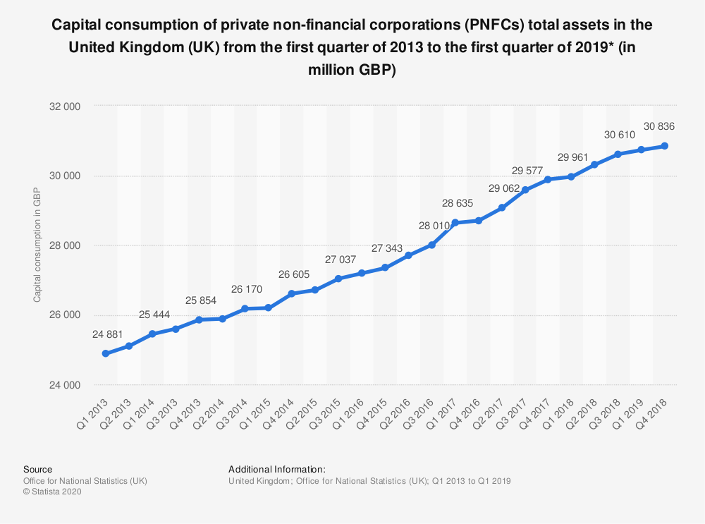 Statistic: Capital consumption of private non-financial corporations (PNFCs) total assets in the United Kingdom (UK) from the first quarter of 2013 to the third quarter of 2017* (in million GBP) | Statista