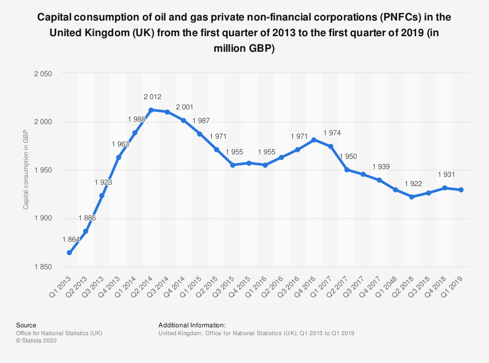 Statistic: Capital consumption of oil and gas private non-financial corporations (PNFCs) in the United Kingdom (UK) from the first quarter of 2013 to the first quarter of 2019 (in million GBP) | Statista