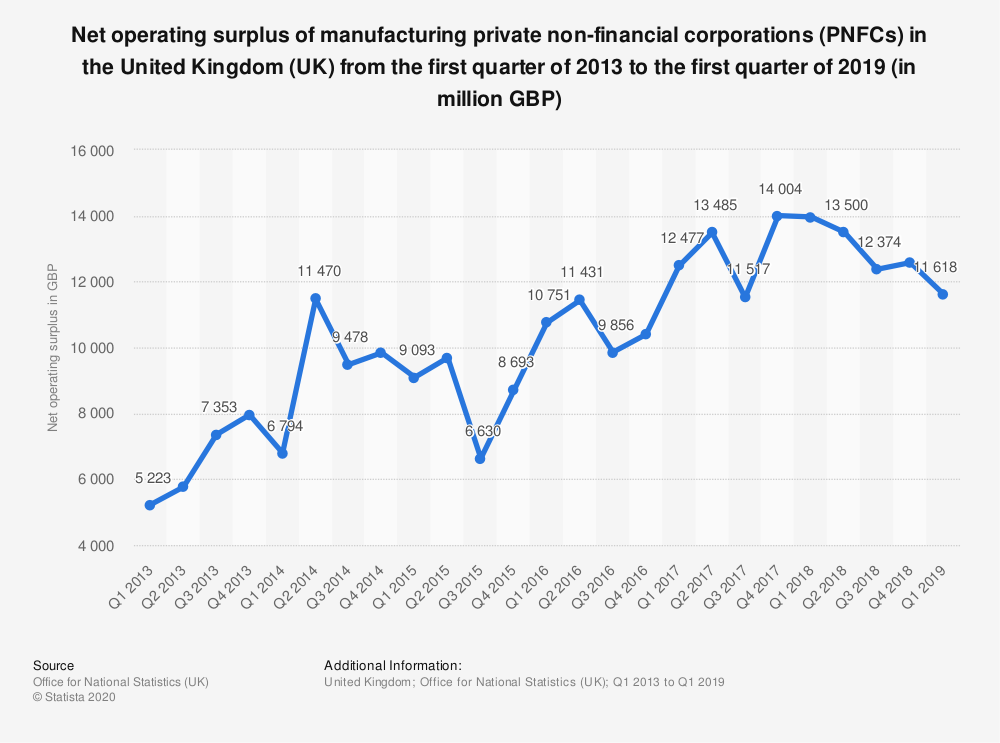 Statistic: Net operating surplus of manufacturing private non-financial corporations (PNFCs) in the United Kingdom (UK) from the first quarter of 2013 to the second quarter of 2018 (in million GBP)   Statista
