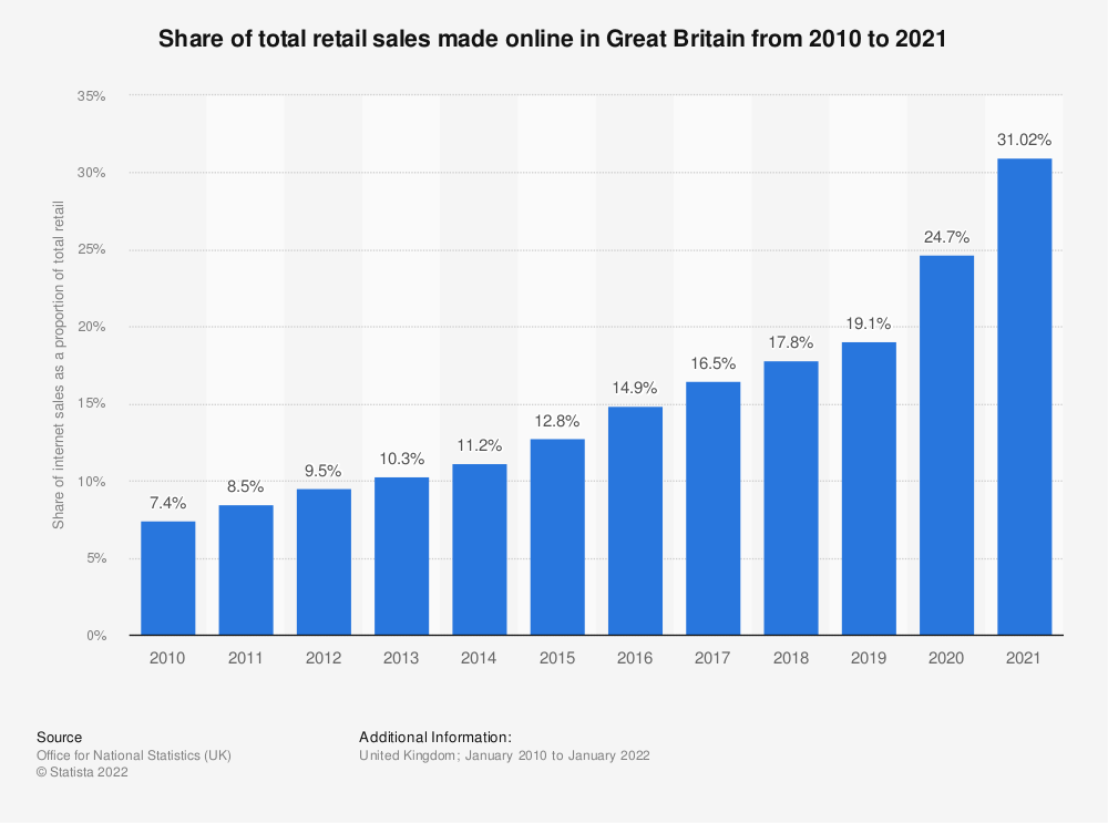 Statistic: Share of total retail sales* made online in Great Britain (GB) from 2010 to 2019   Statista