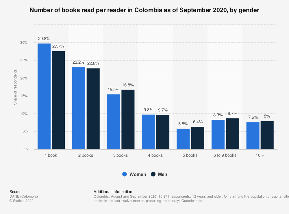 Statistic: Number of books read per reader in Colombia in 2017, by gender | Statista