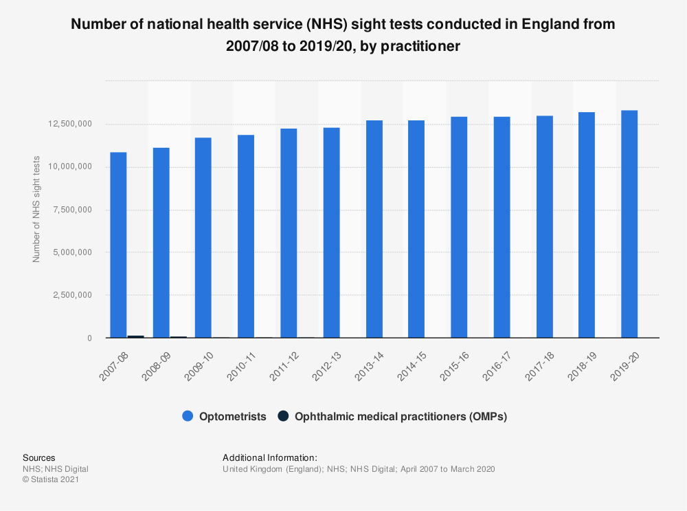 Statistic: Number of national health service (NHS) sight tests conducted in England from 2007 to 2017, by practitioner | Statista