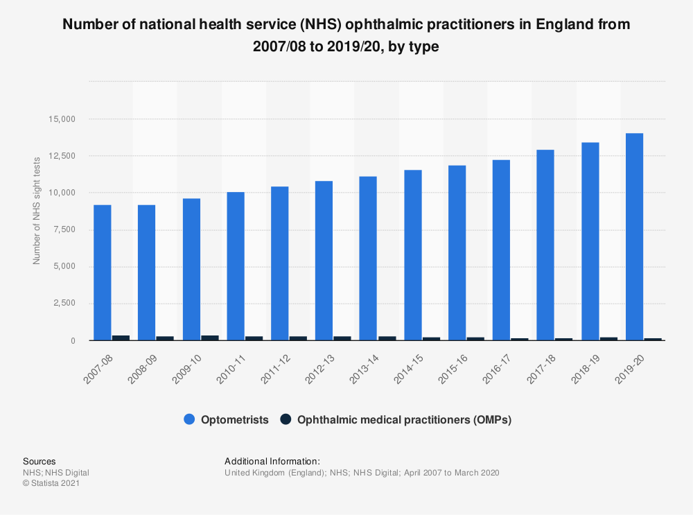 Statistic: Number of national health service (NHS) ophthalmic practitioners in England from 2007 to 2018, by type | Statista
