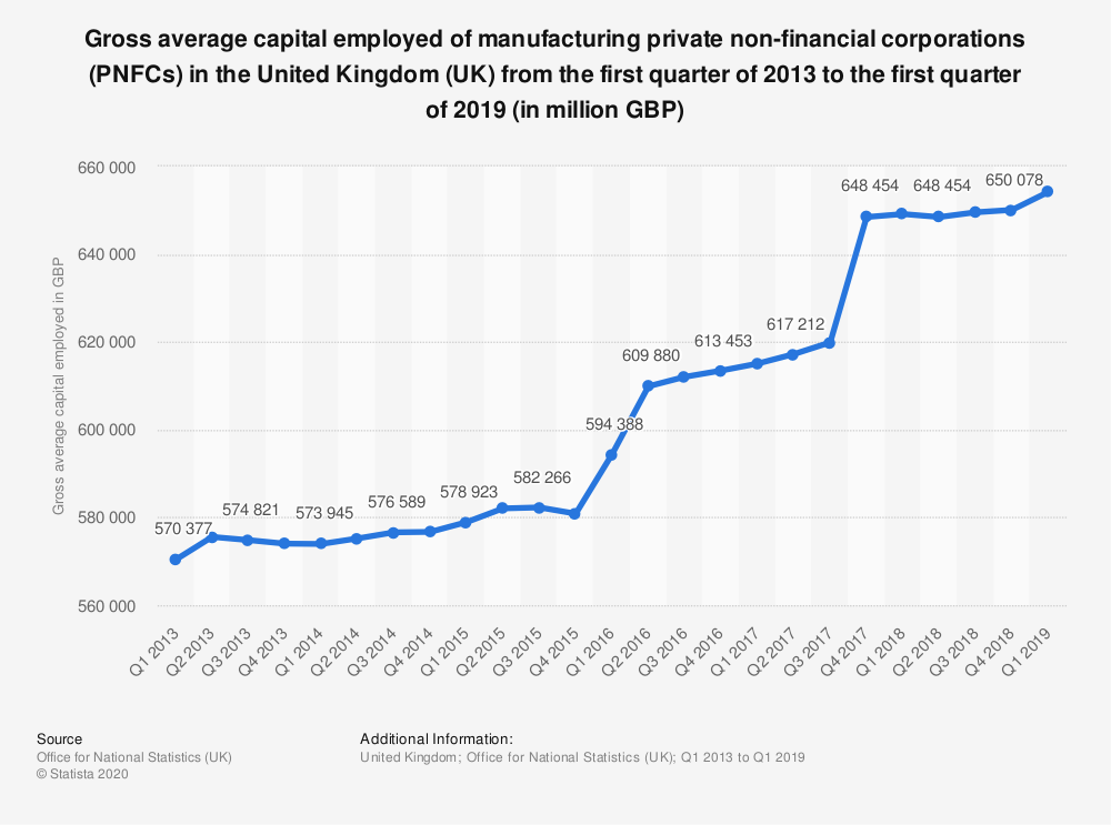 Statistic: Gross average capital employed of manufacturing private non-financial corporations (PNFCs) in the United Kingdom (UK) from the first quarter of 2013 to the first quarter of 2019 (in million GBP)   Statista