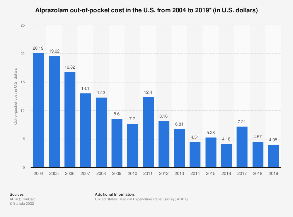 Statistic: Alprazolam out-of-pocket cost in the U.S. from 2004 to 2016 (in U.S. dollars)* | Statista
