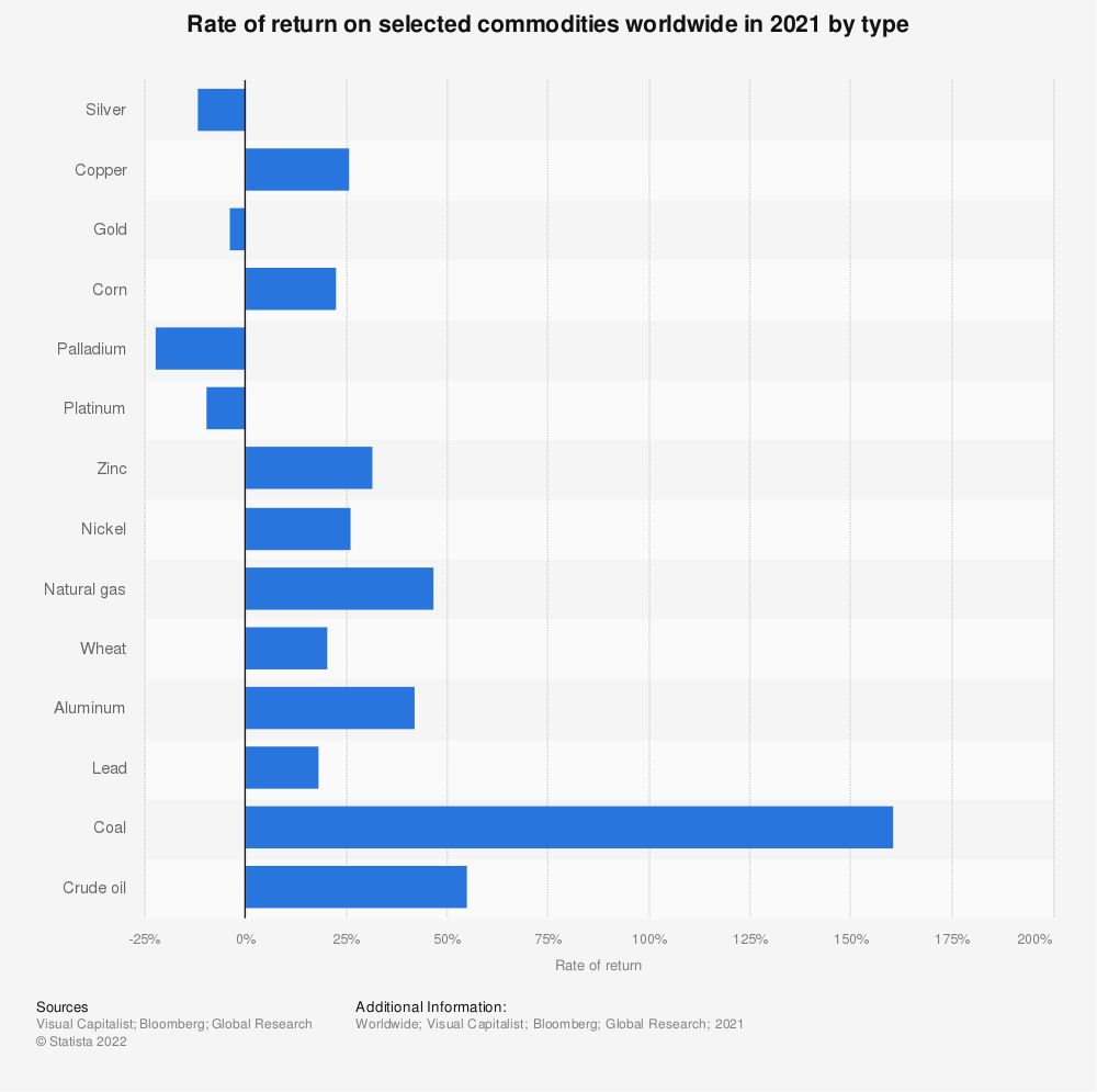Statistic: Rate of return on selected commodities worldwide in 2020 by type | Statista