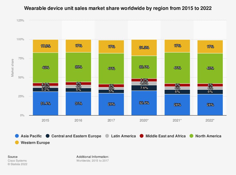 Statistic: Wearable device unit sales market share worldwide by region from 2015 to 2021 | Statista