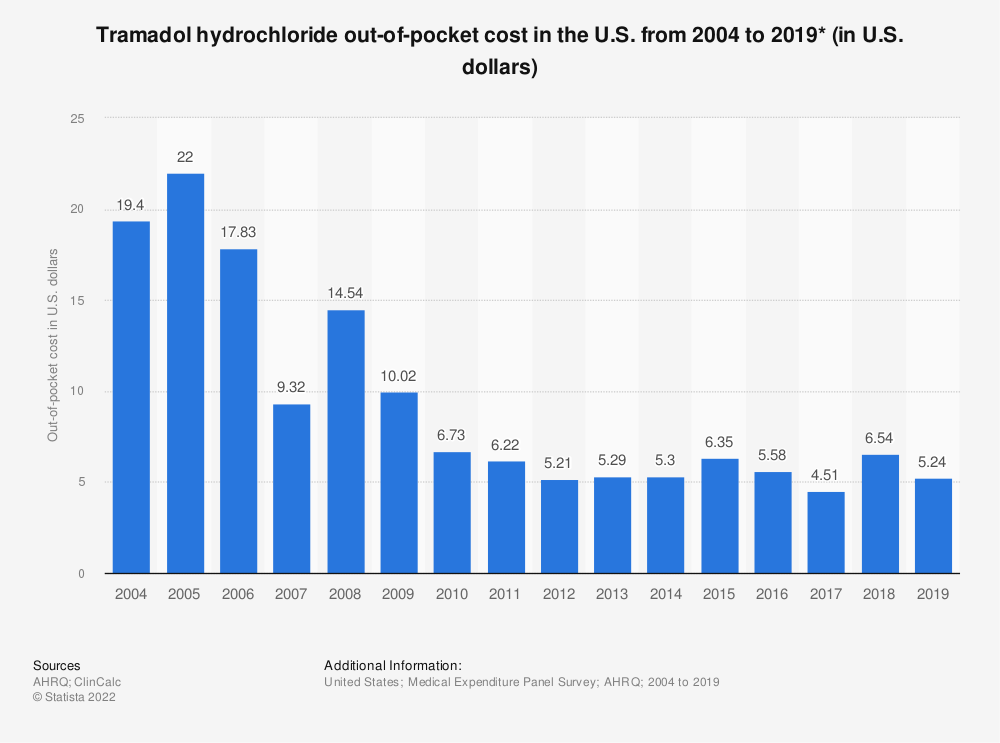 Statistic: Tramadol hydrochloride out-of-pocket cost in the U.S. from 2004 to 2016 (in U.S. dollars)* | Statista