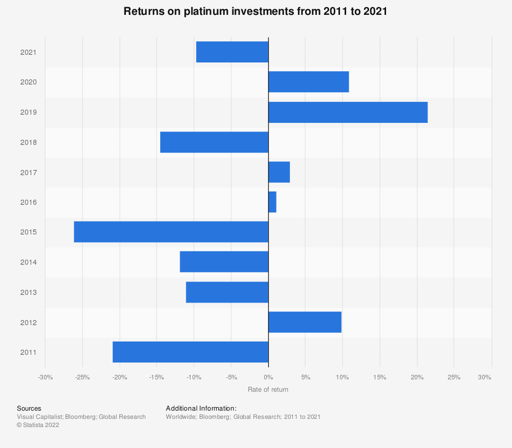 Statistic: Returns on platinum investments from 2008 to 2017* | Statista