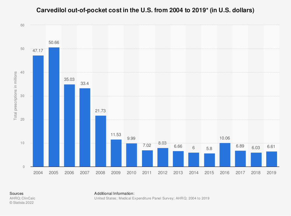 Statistic: Carvedilol out-of-pocket cost in the U.S. from 2004 to 2017 (in U.S. dollars)* | Statista