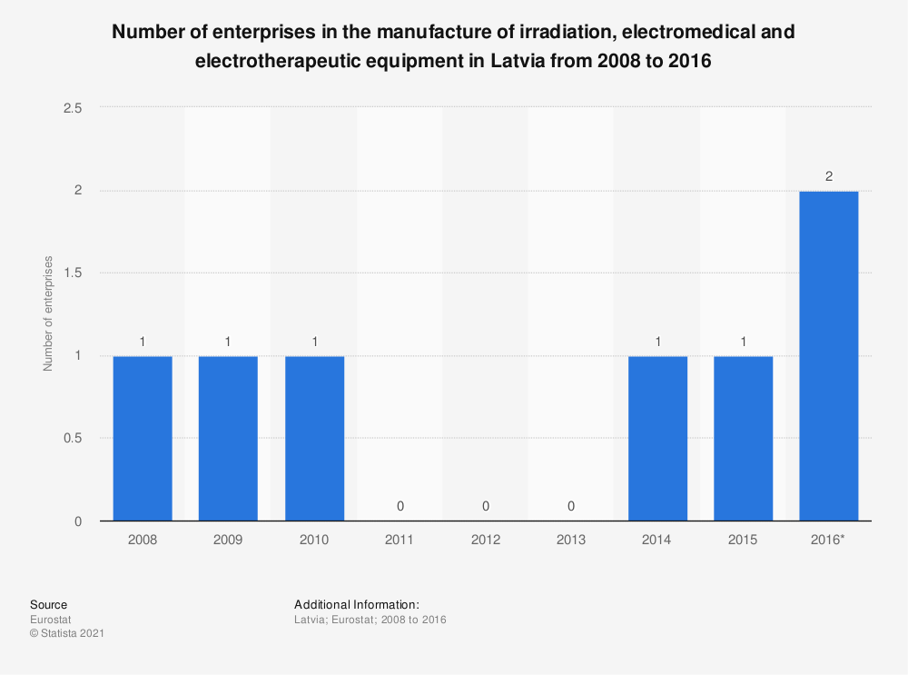 Statistic: Number of enterprises in the manufacture of irradiation, electromedical and electrotherapeutic equipment in Latvia from 2008 to 2016 | Statista