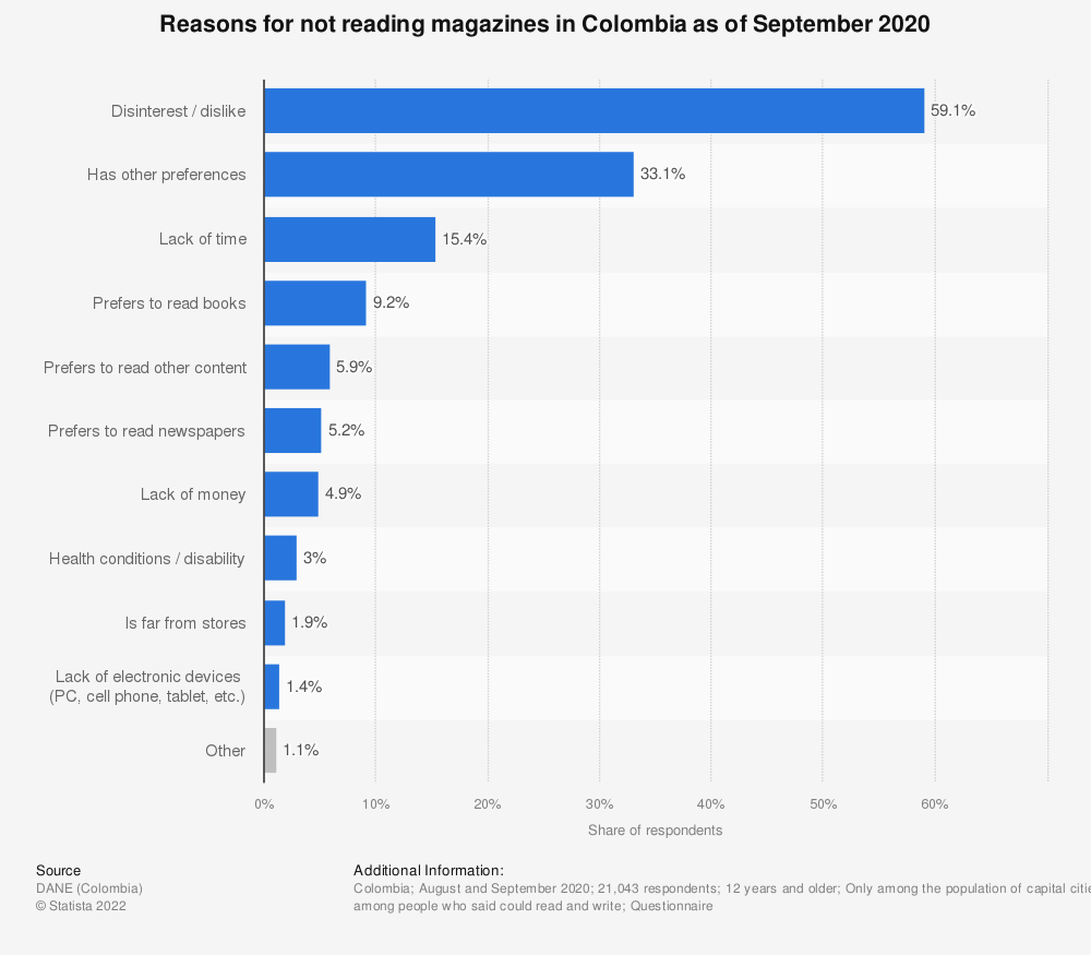 Statistic: Reasons for not reading magazines in Colombia in 2017 | Statista