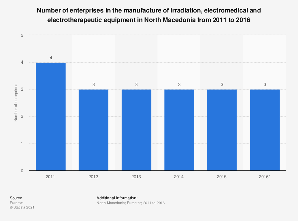 Statistic: Number of enterprises in the manufacture of irradiation, electromedical and electrotherapeutic equipment in North Macedonia from 2011 to 2016 | Statista