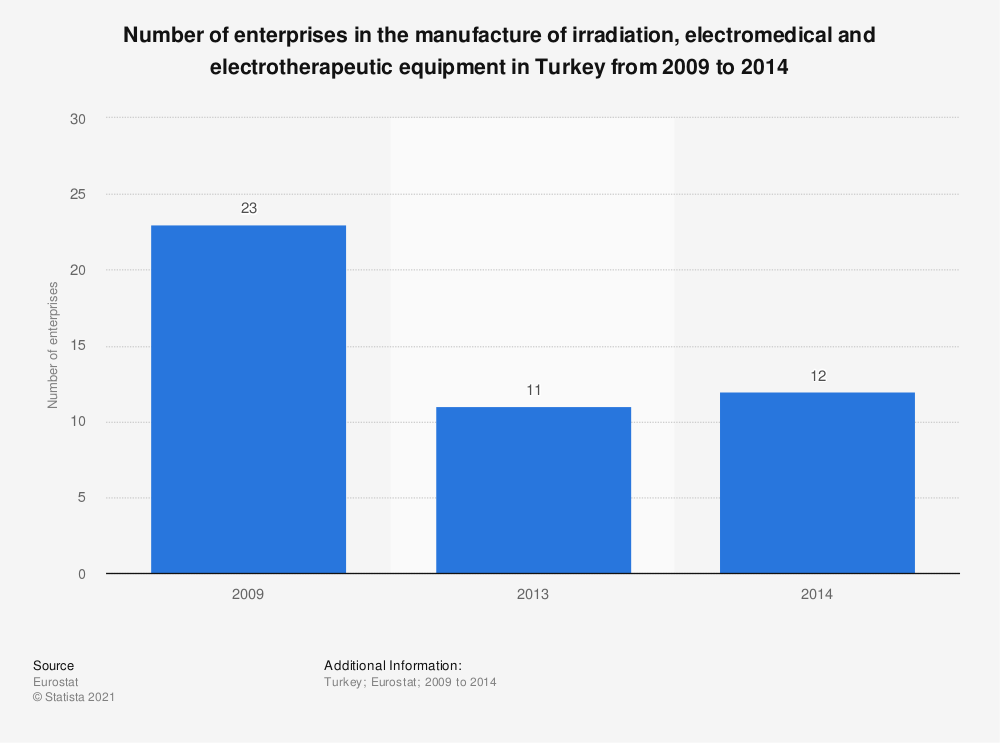 Statistic: Number of enterprises in the manufacture of irradiation, electromedical and electrotherapeutic equipment in Turkey from 2009 to 2014 | Statista