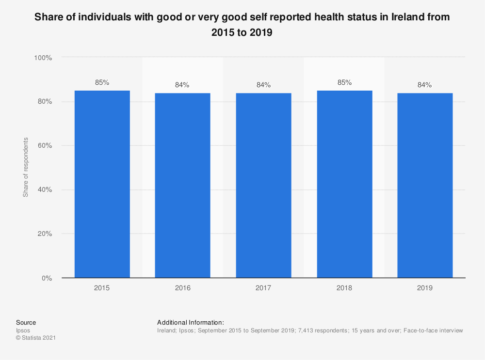 Statistic: Share of individuals with good or very good self reported health status in Ireland from 2015 to 2018 | Statista