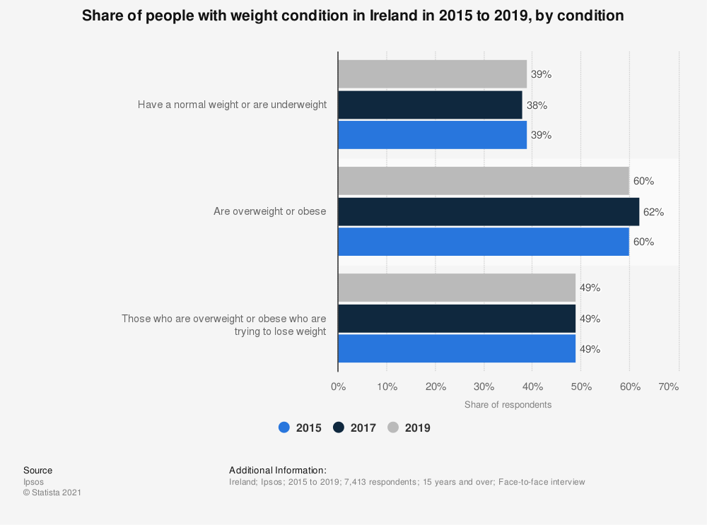 Statistic: Share of people with weight condition in Ireland in 2015 to 2017, by condition | Statista