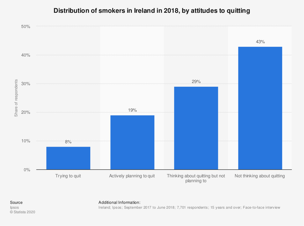 Statistic: Distribution of smokers in Ireland in 2018, by attitudes to quitting   Statista