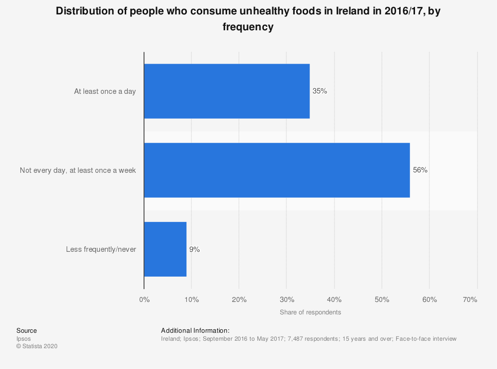 Statistic: Distribution of people who consume unhealthy foods in Ireland in 2016/17, by frequency | Statista