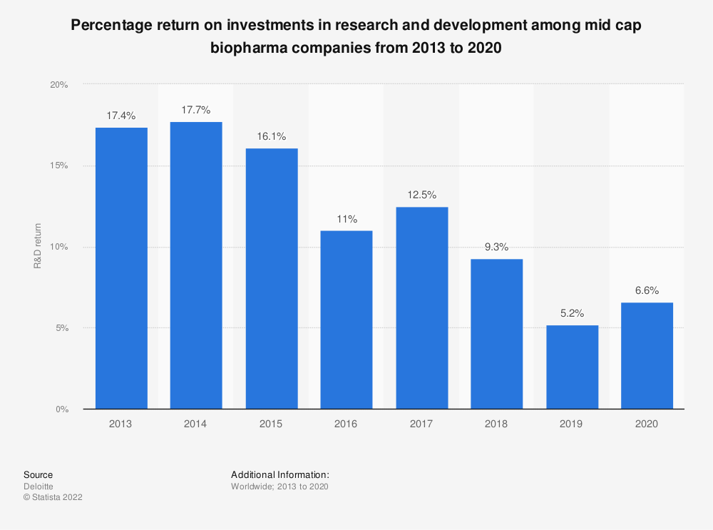 Statistic: Percentage return on investments in research and development among mid cap biopharma companies from 2013 to 2019   Statista