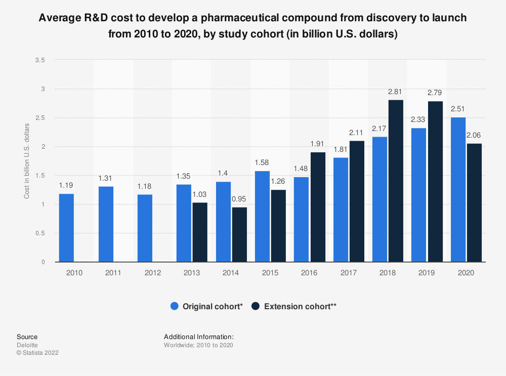 Statistic: Average R&D cost to develop a pharmaceutical compound from discovery to launch from 2010 to 2019, by study cohort (in billion U.S. dollars) | Statista