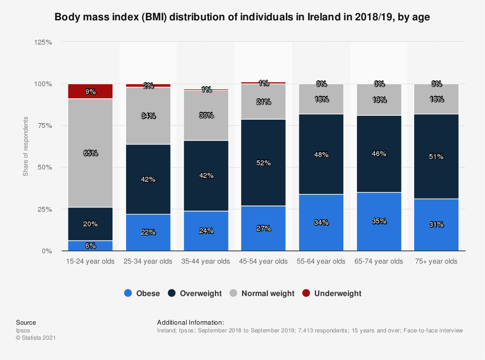 Statistic: Age distribution of individuals in Ireland in 2016/2017, by body mass index (BMI)* | Statista