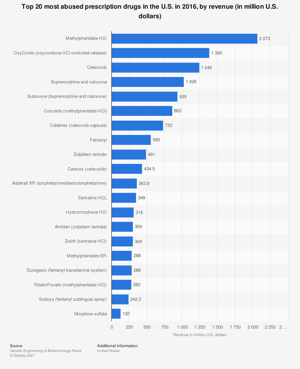 Statistic: Top 20 most abused prescription drugs in the U.S. in 2016, by revenue (in million U.S. dollars) | Statista