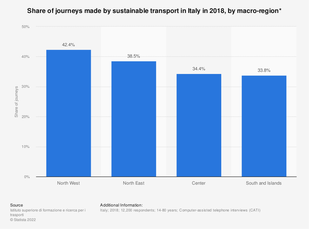 Statistic: Share of journeys made by sustainable transport in Italy in 2018, by macro-region* | Statista
