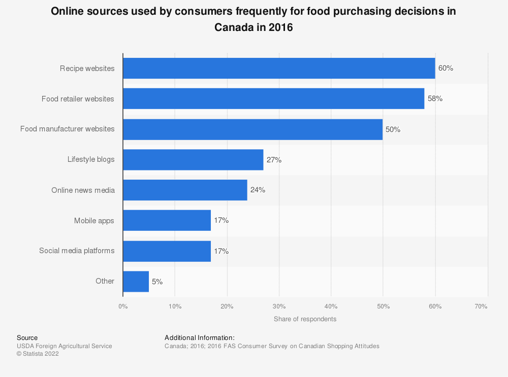 Statistic: Online sources used by consumers frequently for food purchasing decisions in Canada in 2016 | Statista