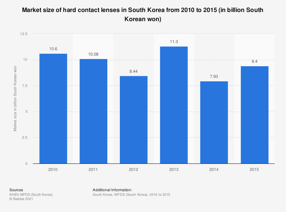 Statistic: Market size of hard contact lenses in South Korea from 2010 to 2015 (in billion South Korean won) | Statista