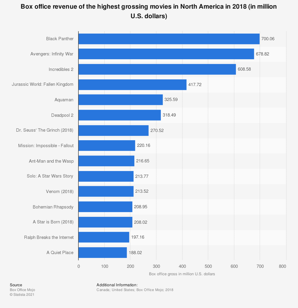Statistic: Box office revenue of the highest grossing movies in North America in 2018 (in million U.S. dollars) | Statista