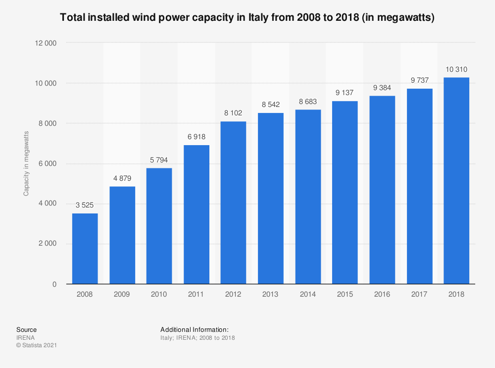 Statistic: Total installed wind power capacity in Italy from 2008 to 2018 (in megawatts) | Statista