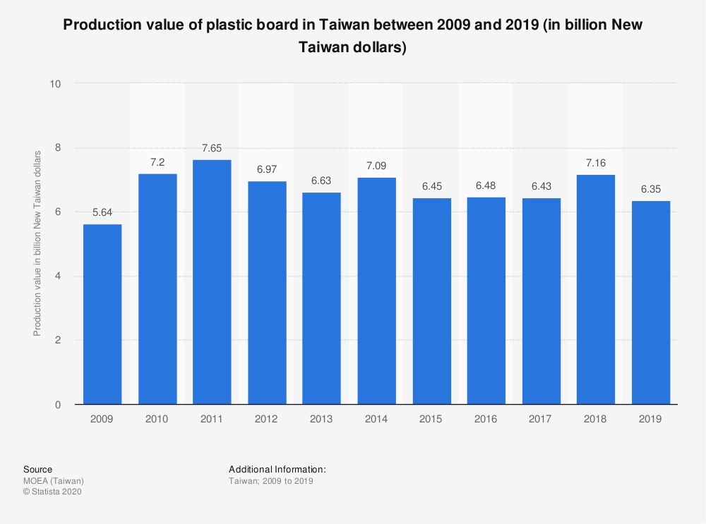 Statistic: Production value of plastic board in Taiwan between 2009 and 2019 (in billion New Taiwan dollars) | Statista