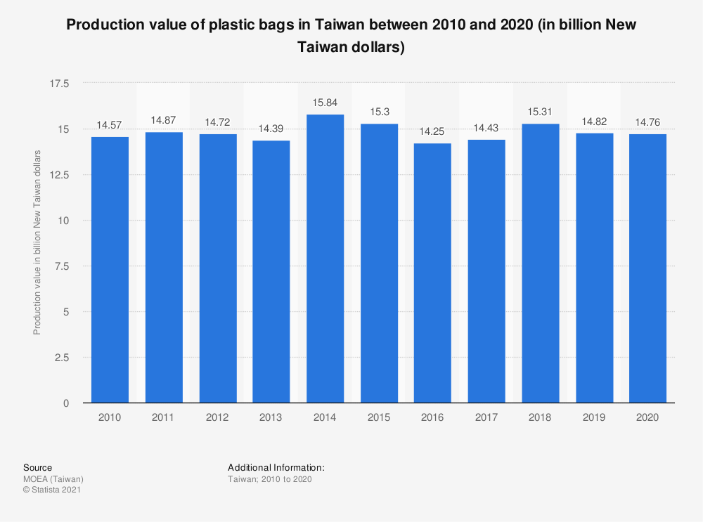 Statistic: Production value of plastic bags in Taiwan between 2008 and 2017 (in billion New Taiwan dollars) | Statista